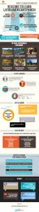 Why learn Latin American Spanish (Infographic)