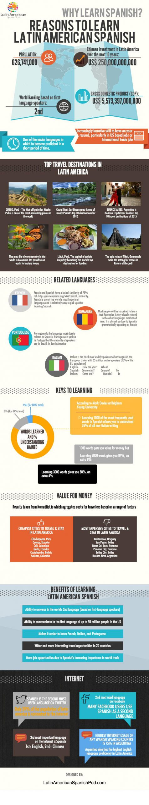Learn Spanish Infographic